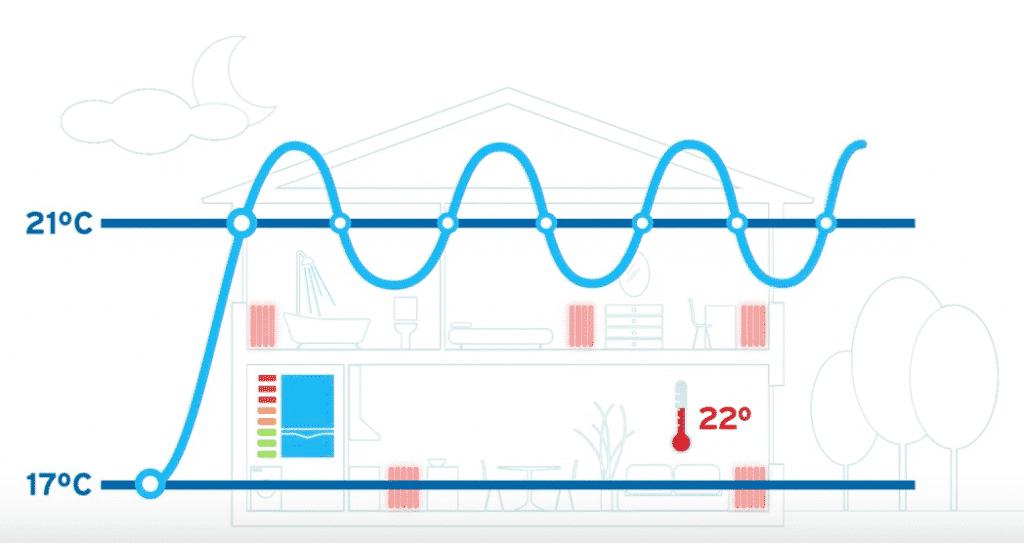 como funciona un termostato tradicional